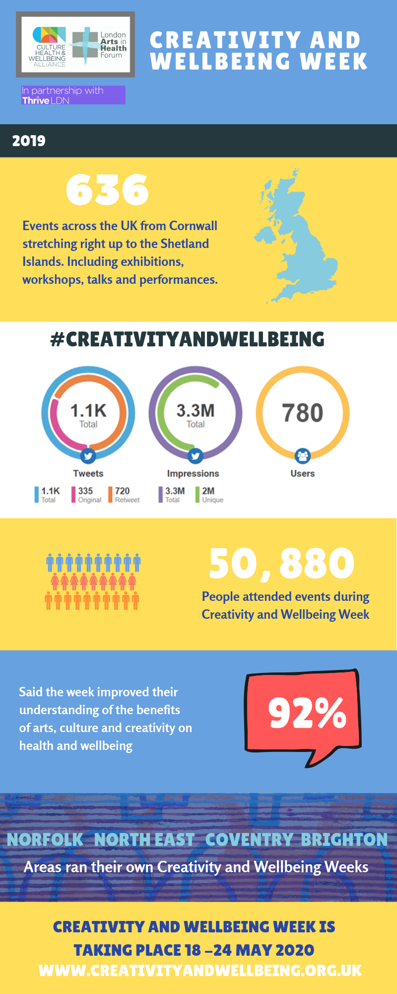 Infographic giving statistics on Creativity & Wellbeing Week 2019: there were 636 events and 50,880 people attended