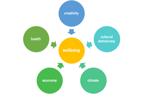 visual representation of links between creativity, health and climate