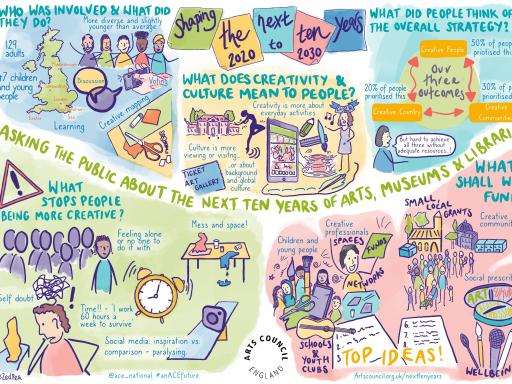 Graphic illustration of some of the outcomes from the Arts Council's workshops by Zuhura Plummer